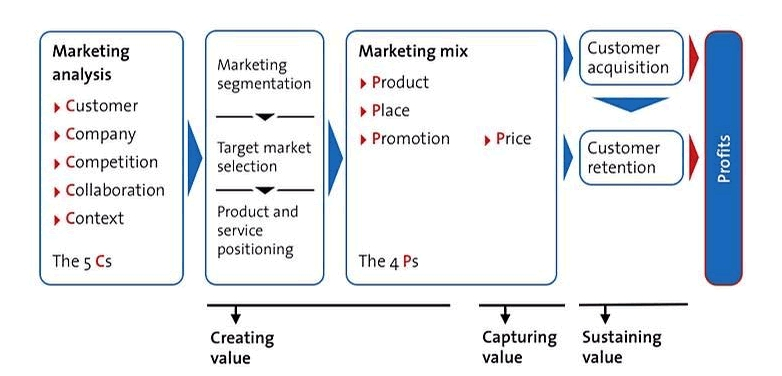 extended marketing mix Nike inc marketing mix or 4p (product, place, promotion, price) strategies & tactics are analyzed in this athletic footwear, apparel, equipment & sporting goods business case study.