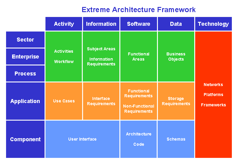 Architecture Framework Extreme Software