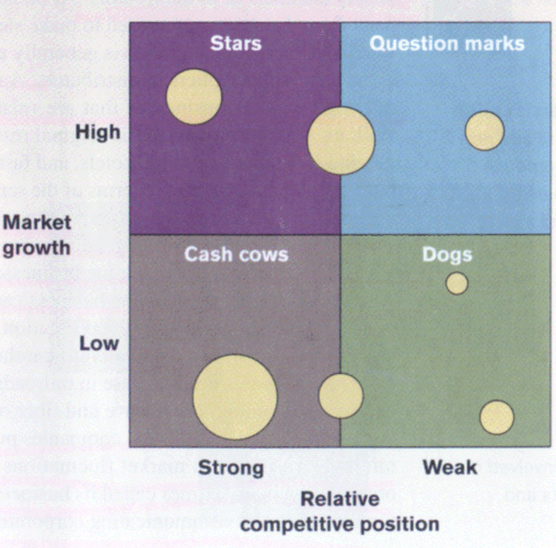 analysing tescos position in the bcg The environmental analysis of tesco will help one understand the stand point of tesco in the grocery industry (tesco is in the star position of the bcg.