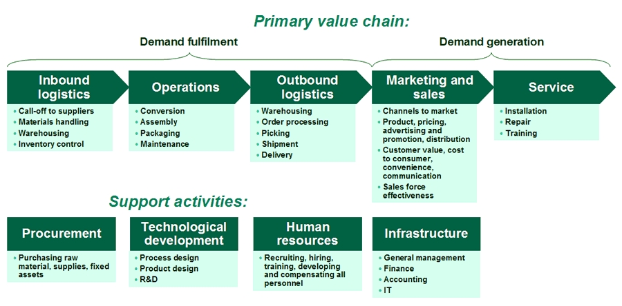 value chain analysis of bmw Value chain analysis of toyota indus motors co the value chain is a systematic approach to examining the development of competitive advantage it was created by m e porter in his book, competitive advantage (1980.