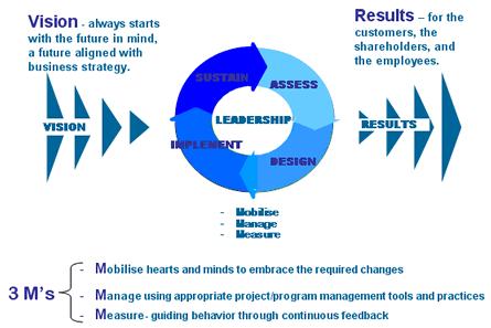 Business Leadership Models Software