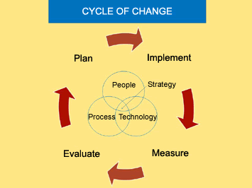 Business Mapping Process Software
