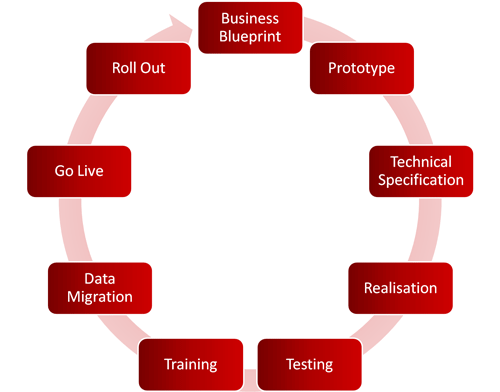 Business Model Definition Software