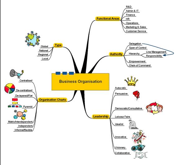 Business Organisation Software