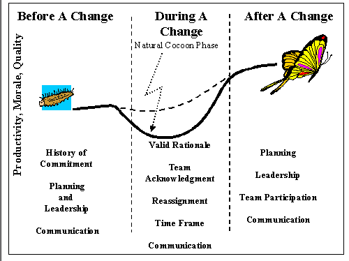 Change Management Cycles Software