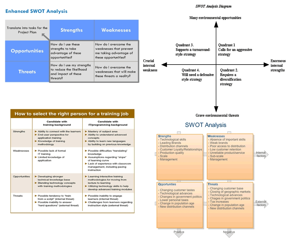 swot analysis in the software industry This chapter explains all the industry & market competition analysis through different business planning methods.