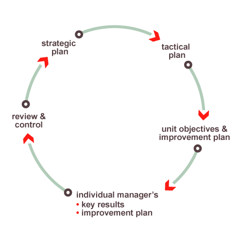 Drucker Management Software (Advanced)