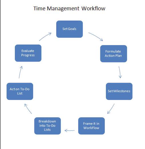Effective Time Management Software