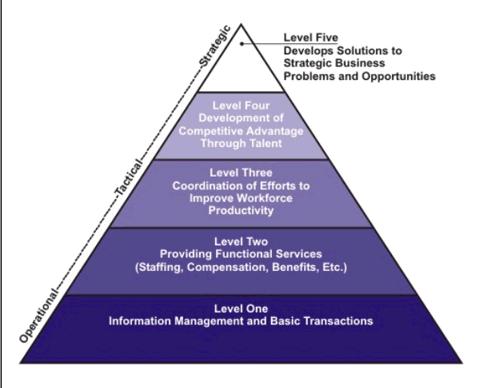 HR Contribution Software