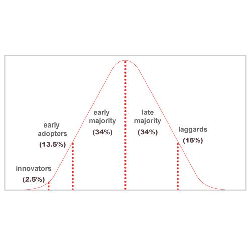 Innovation Diffusion Software (Advanced)