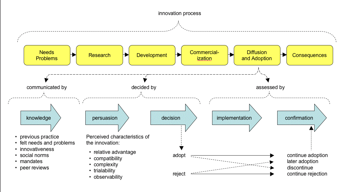Innovation Process Software
