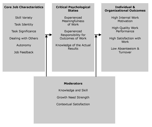 Job Characteristics Software