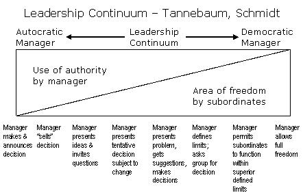 Leadership Continuum Theory Mega Standaloneinstaller Com