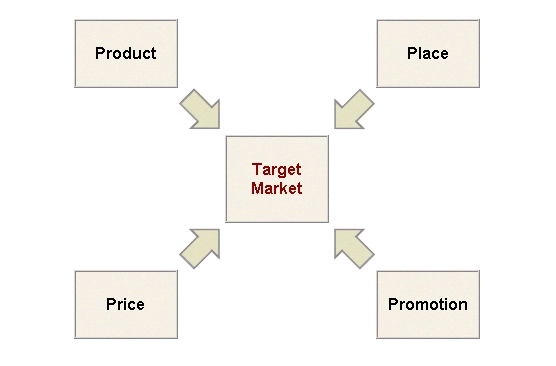breadtalk 4ps strategy Swissbake's differentiation with breadtalk 4ps products places promotions prices products places promotions prices specialties demographics.