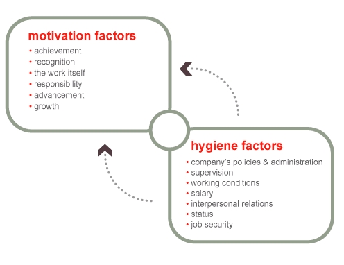 the difference between hygiene factors and This lesson describes frederick herzberg's two-factor theory, which is based on the idea of how hygiene factors and satisfiers or motivators are.