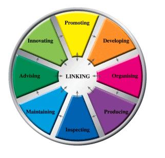 Organization Roles Software