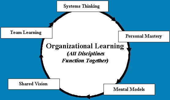 Organizational Learning Software (Super)