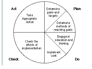 importance of pdca cycle Emphasizes the importance of quality improvement, and has catalyzed health department activity in this arena the elements of the pdca cycle.