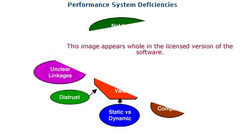 Performance System Deficiencies Software