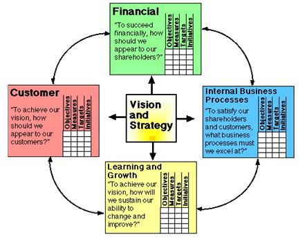 Smart Goals Objectives Advanced Software