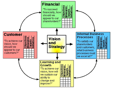 Stakeholder Strategy Advanced Software