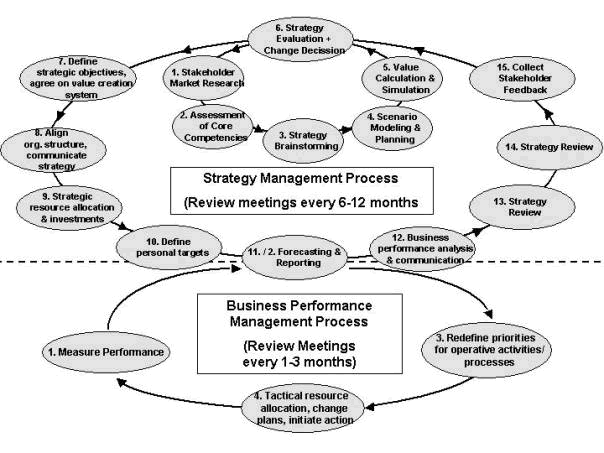strategic performance evaluation pf changs Ty - jour t1 - strategic performance evaluation in cancer centers au - delgado,rigoberto i au - langabeer,james r py - 2009/11 y1 - 2009/11.