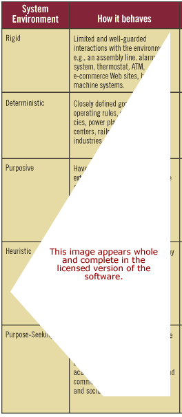 Systems Behaviour Software