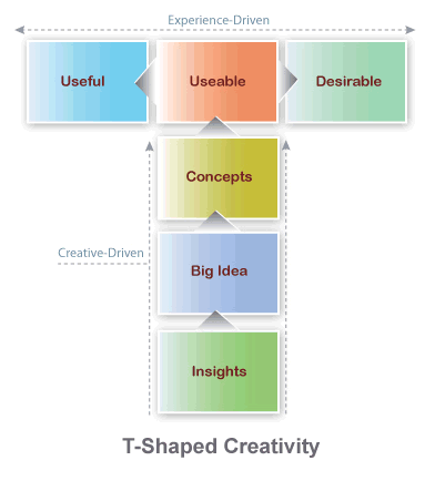 T-Shaped Creativity Software