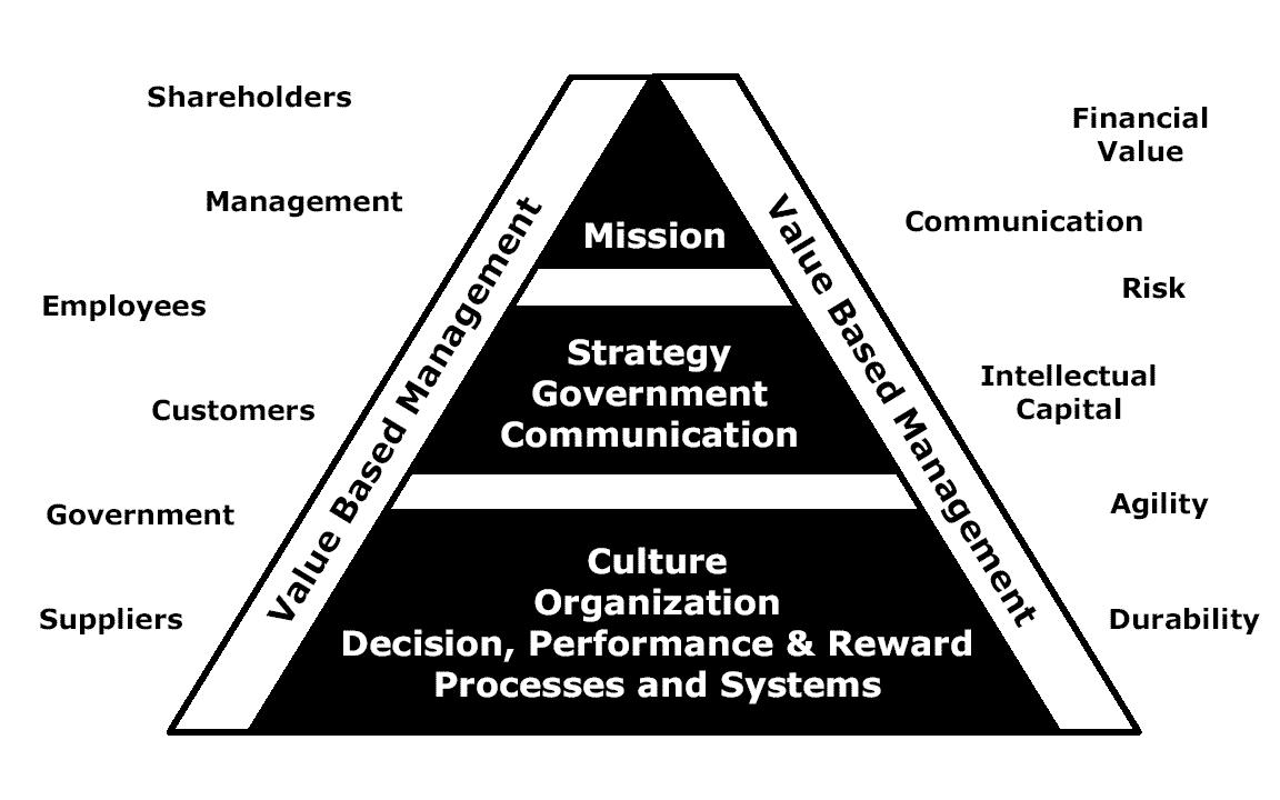Value based Management Software (Super)
