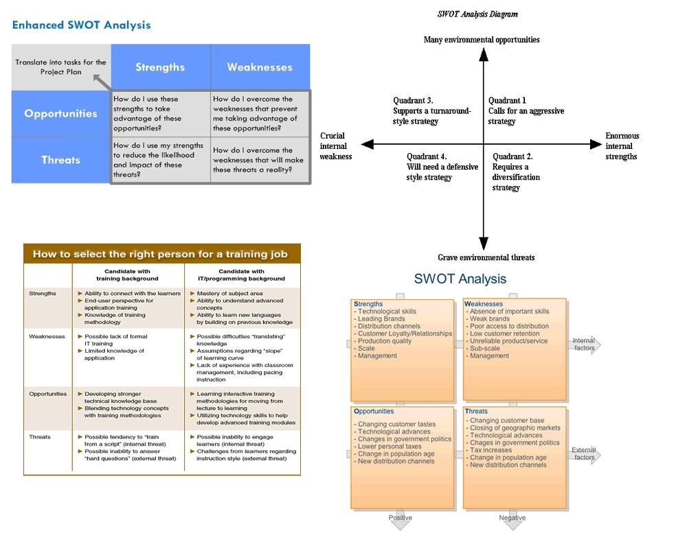 southwest internal analysis