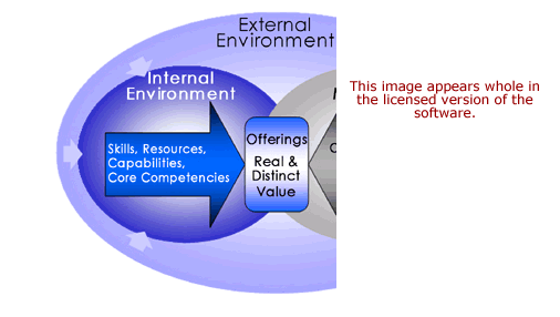 Value Creation Development Software
