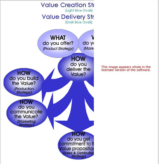 Value Creation Strategy Software
