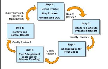 5 Step Problem Solving Software