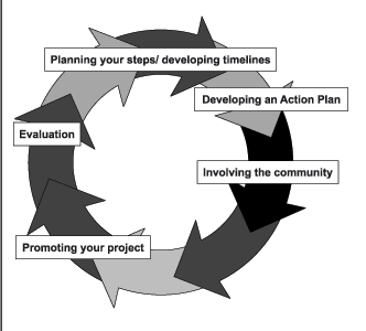 Action Planning Software