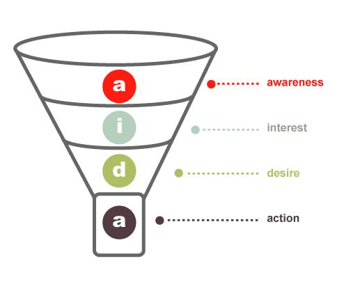 AIDA Sales Software Strategy Model