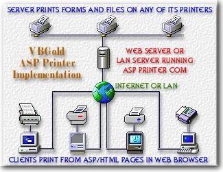 Download ASP Printer COM