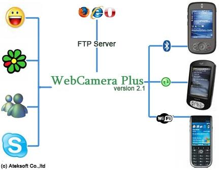 Download Ateksoft WebCamera Plus