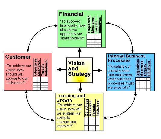 Balanced Scorecard Software MEGA