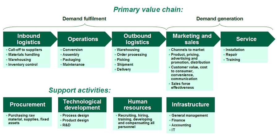 BHARTI-AIRTEL-VALUE-CHAIN SOFTWARE