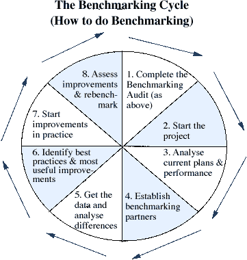 Business Benchmarking VIDEO LESSONS
