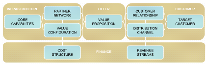 Business Model Components Software