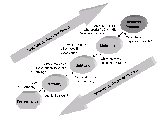 Business Process Redesign, Reengineering