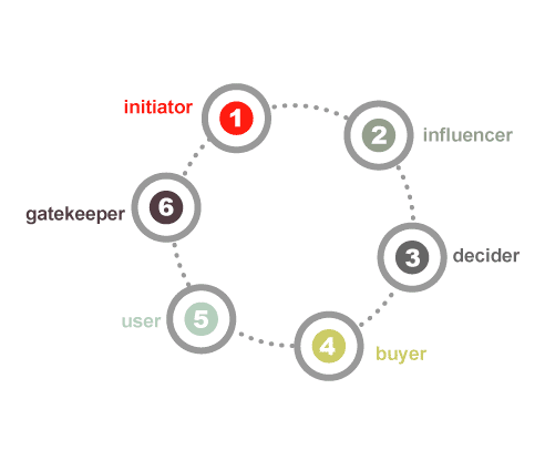 Buying Roles Software Strategy Model