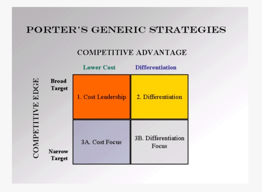 Competitive Advantage Analysis Software