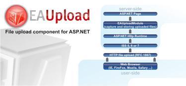 Download EAUpload.NET