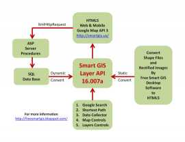 El-Shayal Smart GIS