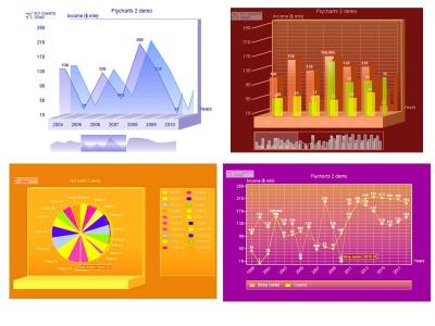 Download FlyCharts Flash Chart Component