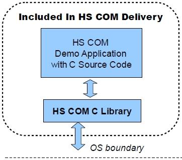 Download HS COM C Source Code Library