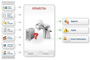 Download ManageEngine ADAudit Plus