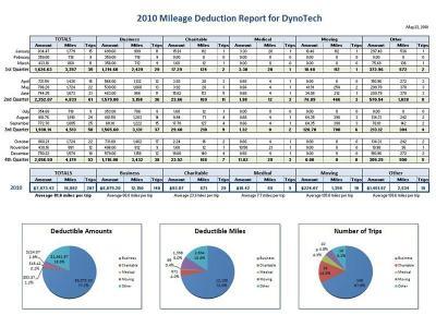 Download Mileage Report Spreadsheet